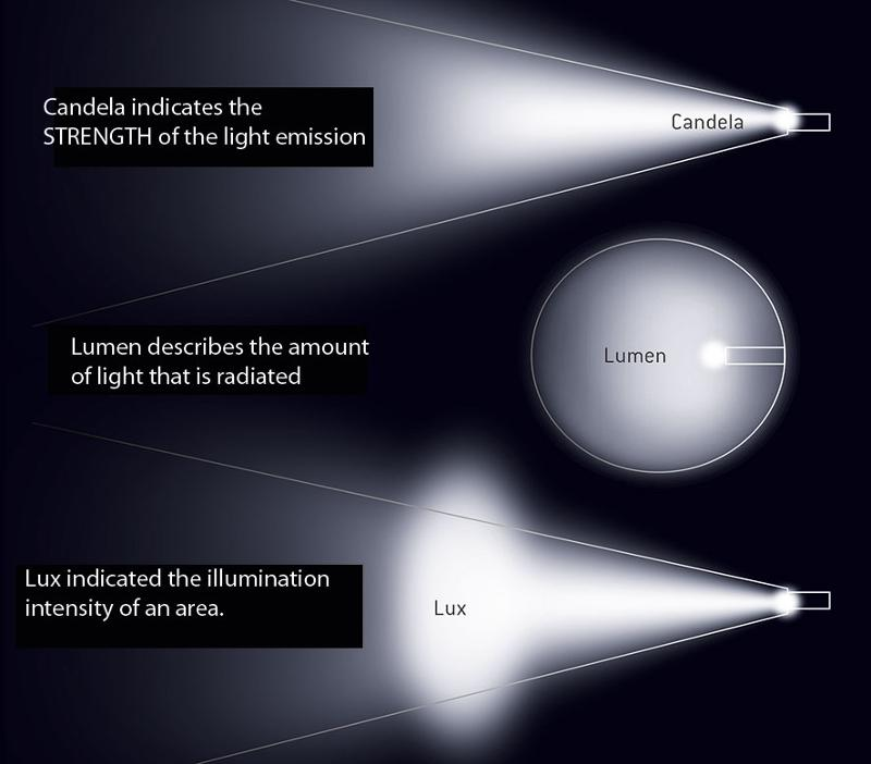 Led Lights Explained: Headlamps And Flashlights Comparison / Outersports.com